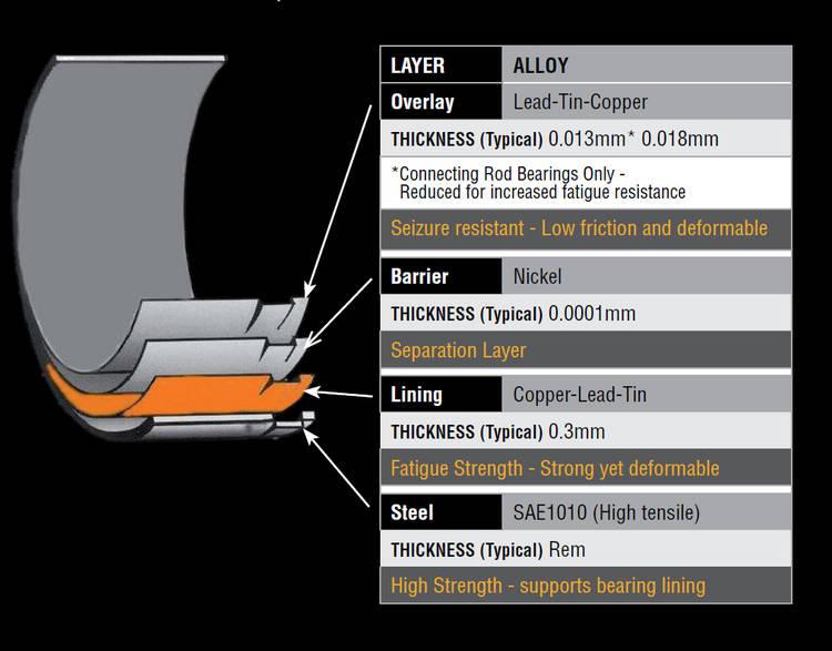 Acl Gt R R35 Main Bearing Set 0 25 Oversize Fiebruz